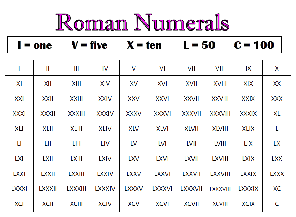 Roman Numerals List 1 1000 | Car Interior Design